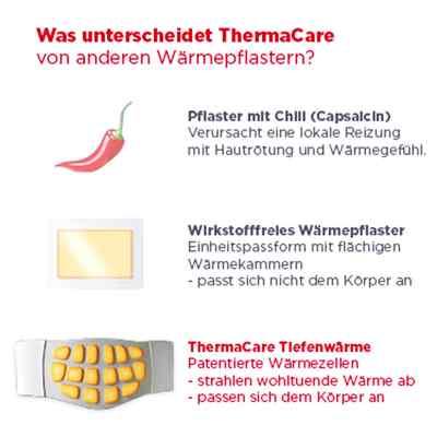 ThermaCare für größere Schmerzbereiche  bei Apotheke.de bestellen